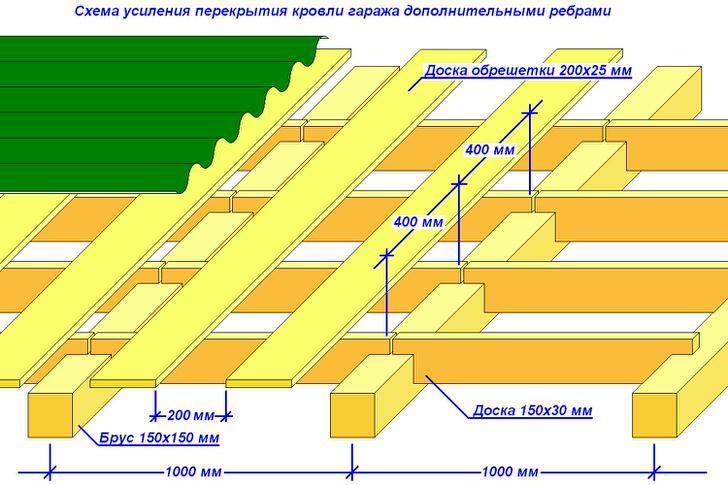 Схема крыши для гаража