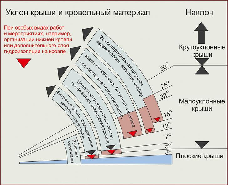 Рекомендации по кровельному материалу для крыши в зависимости от уклона.