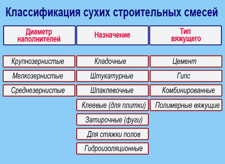 Классификация сухих строительных смесей.