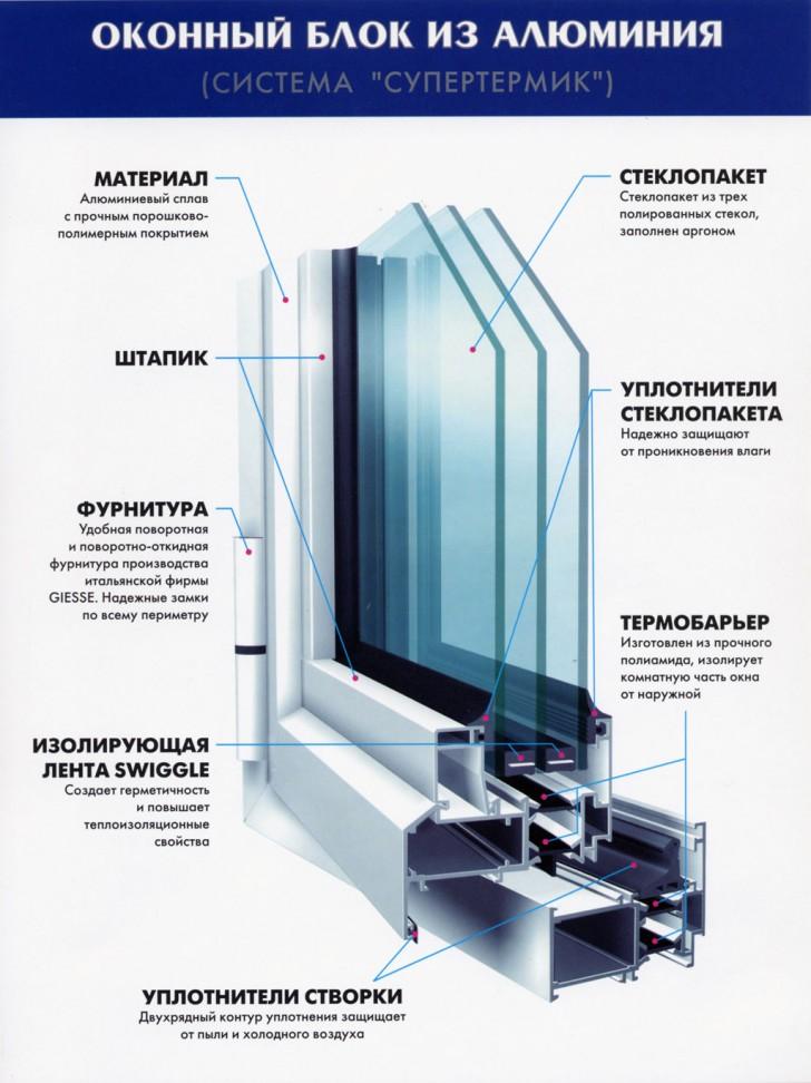 Конструкция оконного блока из алюминия.